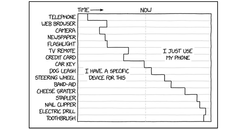 10 Great Infographics by XKCD's Randall Munroe – Buythennow